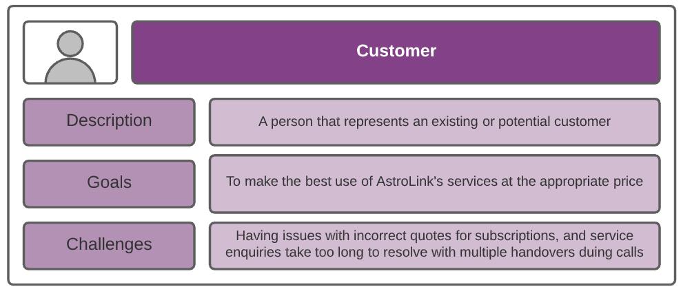 salesforce product backlog persona customer
