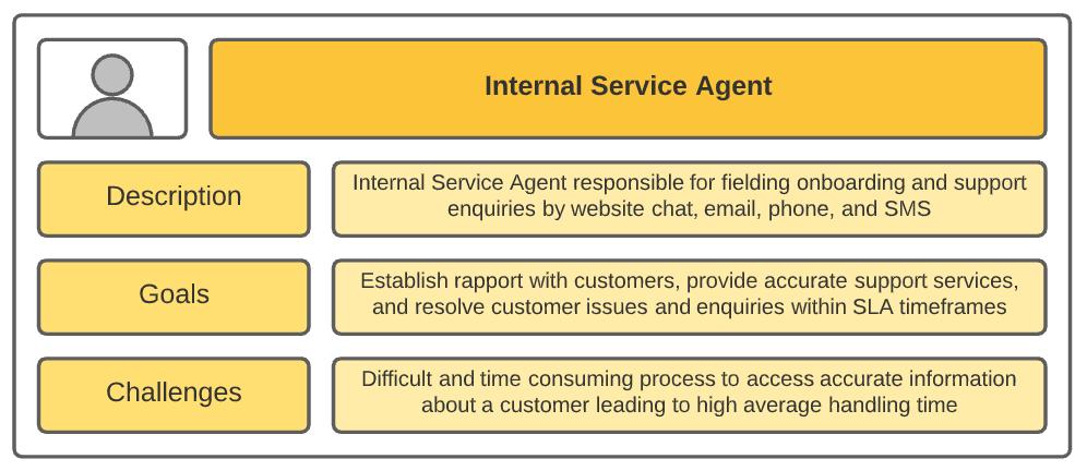 salesforce product backlog persona internal service agent