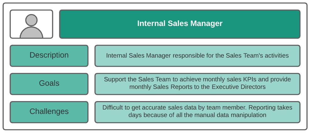 salesforce product backlog persona internal sales manager
