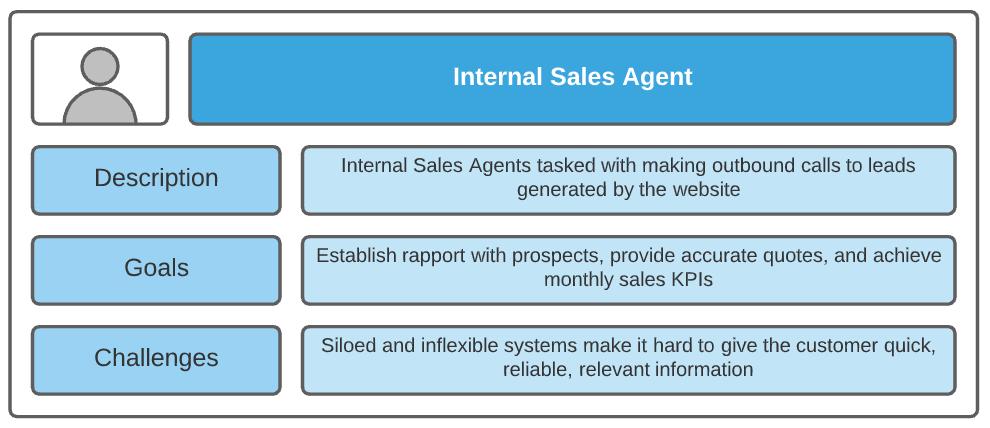 salesforce product backlog persona internal sales agent